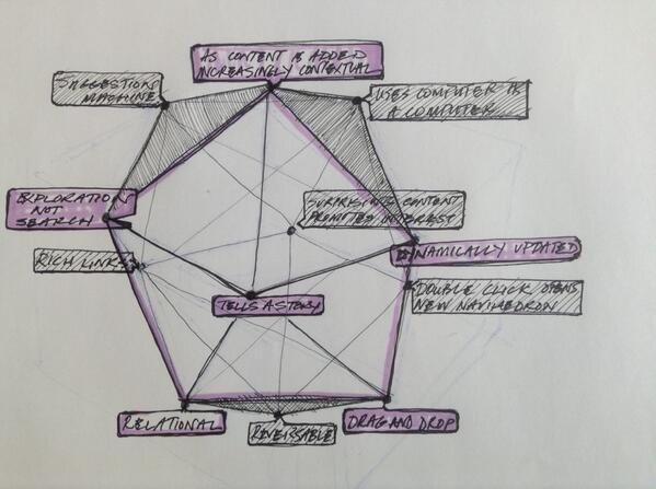 navihedron